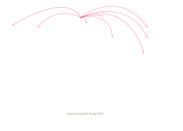 Flights to Manchester
